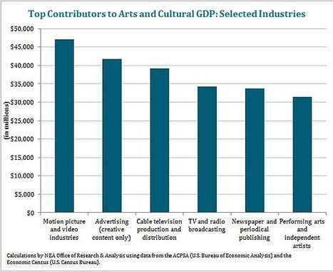 U.S. Bureau of Economic Analysis and National Endowment for the Arts Release Preliminary Report on Impact of Arts and Culture on U.S. Economy | NEA | Dance | Scoop.it