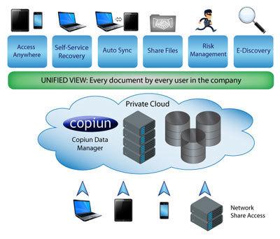 Start-up IT : Copiun sécurise les données des postes nomades - LeMagIT   LdS Innovation   Scoop.it
