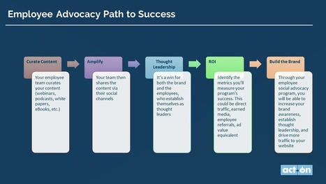 The Guide to a Successful Employee Advocacy Plan | B2C | SocialMoMojo Web | Scoop.it