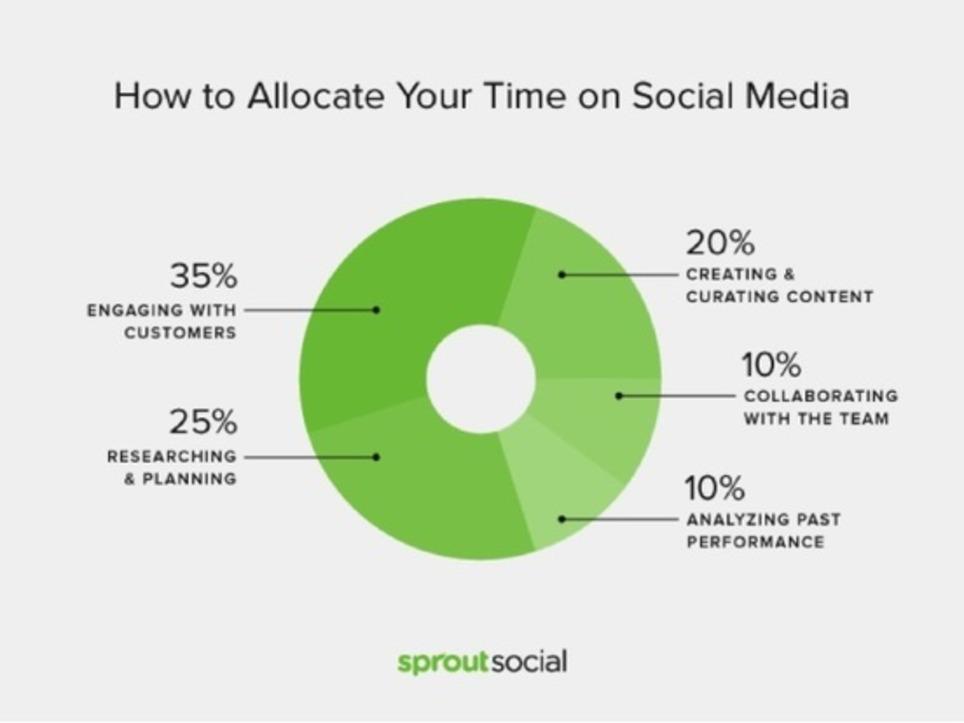 Répartition du temps de travail dans une journée type de Community Manager - #SocialMedia #CM | Les Médias Sociaux pour l'entreprise | Scoop.it
