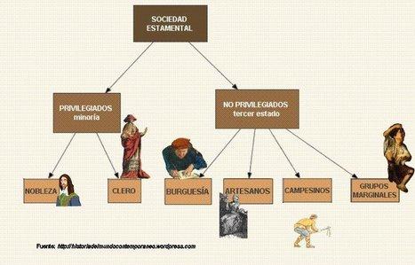 HISTORIA Y GEOGRAFIA 1º AÑO CENS 30 D.E. 8: LOS ESTAMENTOS DE LA SOCIEDAD FEUDAL | Feudalismo en los Tiempos Medievales. | Scoop.it