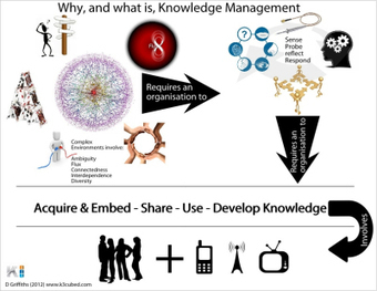 Why, and what is, Knowledge Management (in 3 minutes)? | Développement du capital humain et performance | Scoop.it