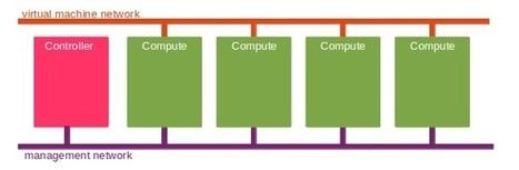 OpenStack Havana – Flat Networking » Behind the Racks | sdn | Scoop.it