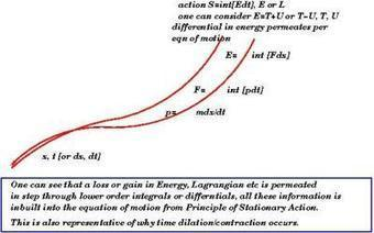 Whats Pseudo Force? Is Gravity amenable toQuantization? | Science Communication from mdashf | Scoop.it