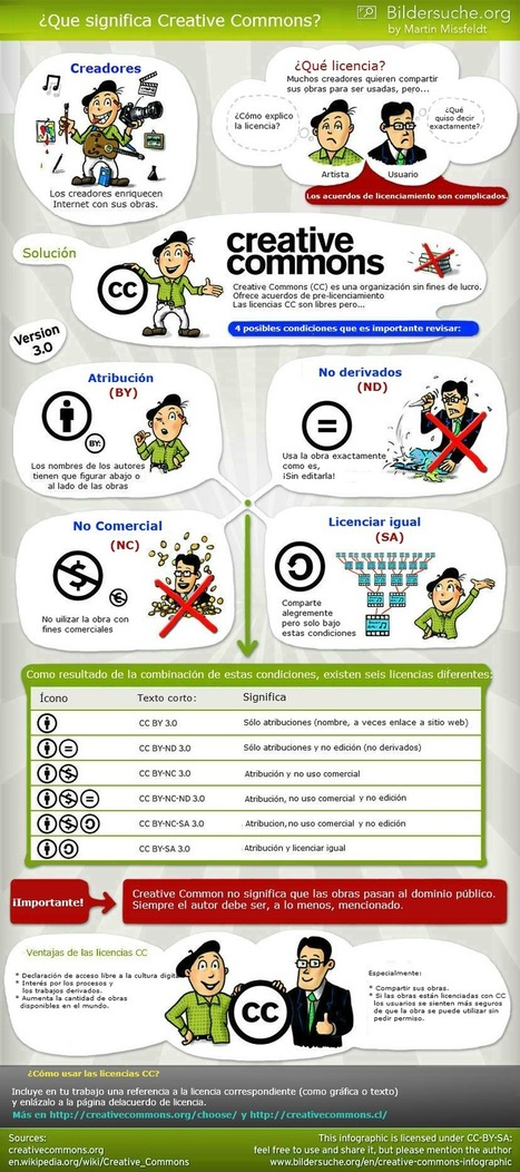 Creative Commons explicado en una sencilla infografía | Apuntes sobre Alfabetización Digital | Scoop.it