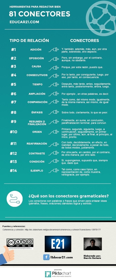81 Conectores Gramaticales - Herramientas para Redactar Bien | Infografía - Educar21 | Español lengua extranjera. ELE | Scoop.it