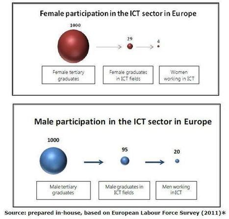 Digitale, imprenditoria e donne | E-media, il Econocom Blog | Giovani e Innovatori | Scoop.it