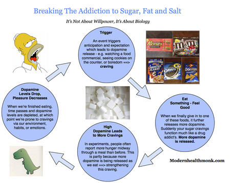"""Food Addiction Coaching: They call it """"food rehab"""", is it the new trend in treatment? - Cali Estes - The Addictions Coach ™ 