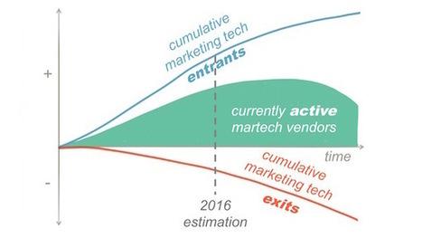 Marketing Technology Landscape Supergraphic (2016) - Chief Marketing Technologist | Cambridge Marketing Review | Scoop.it