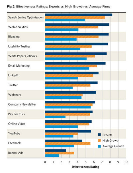Which Online Marketing Tools Lead to Substantial Growth? - Duct Tape Marketing | social media marketing | Scoop.it