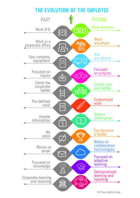 The Evolution Of The Employee | DPG Online | Scoop.it