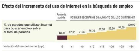 Si todos los parados usaran internet, la tasa de paro se podría reducir en 1,2 puntos porcentuales | ORIENTACIÓ | Scoop.it