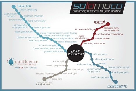Integrated Local Ad, Review and Social Marketing Company | e-commerce & social media | Scoop.it