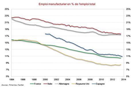La désindustrialisation est-elle un problème uniquement français ? - Chronique PrimeView   Lets Talk Finance France   Scoop.it