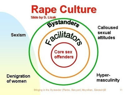 It's Time To Take A Stand Against Rape Culture | Spitfires Gals | Scoop.it