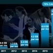Cisco: mobile connections to hit 10 billion by 2016 | mobile for nonprofits | Scoop.it