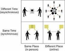 Online, Synchronous, and Asynchronous Learning | CCC Confer | Scoop.it