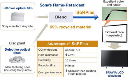 Flame retardant recycled plastic by Sony | The Future of Waste | Scoop.it