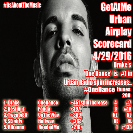 GetAtMe Urban Airplay Scorecard Drake ONE DANCE takes #1 this week in spin increases... #ItsAboutTheMusic   GetAtMe   Scoop.it