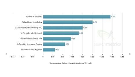 Las redes sociales se posicionan como el principal factor SEO | diseño web | Scoop.it