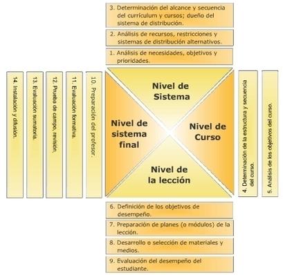 Modelo de diseño instruccional basado en el enfoque de sistemas   fle&didaktike   Scoop.it