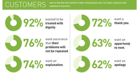 Don't let the robots win: hire people who act like people [infographic] | Zendesk | Customer Service | Scoop.it