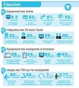Equipement et usages TIC 2013 des écoles de Wallonie | elearning : Revue du web par Learn on line | Scoop.it