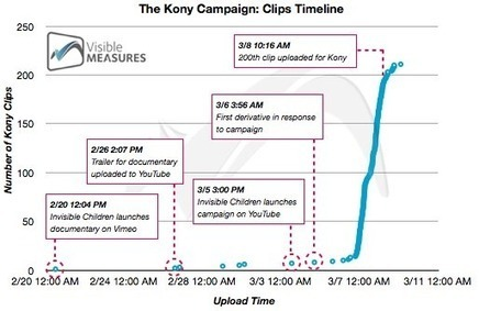 Kony Social Video Campaign Fastest Growing in History | All in one - Social Media ROI | Scoop.it