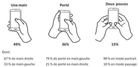 Smile - Blog Ergonomie mobile: mode portrait ou paysage ? | Webzine m-commerce - METRO.fr | Scoop.it