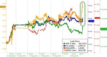 Is This Why #Gold Is Outperforming? | ZeroHedge | The Truth Behind the Headlines | Scoop.it