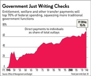 70% Of US Spending On Writing Checks To Individuals - Investor's Business Daily | Gov & Law - Maureen | Scoop.it