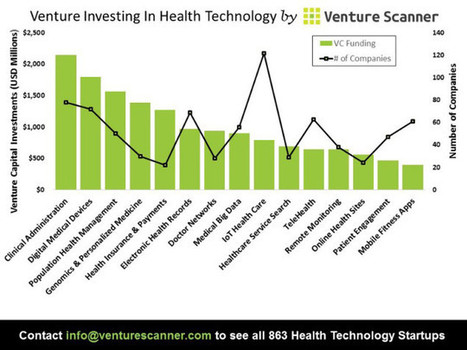 The State of Health Technology in Six Visuals | Digital for Pharma | Scoop.it