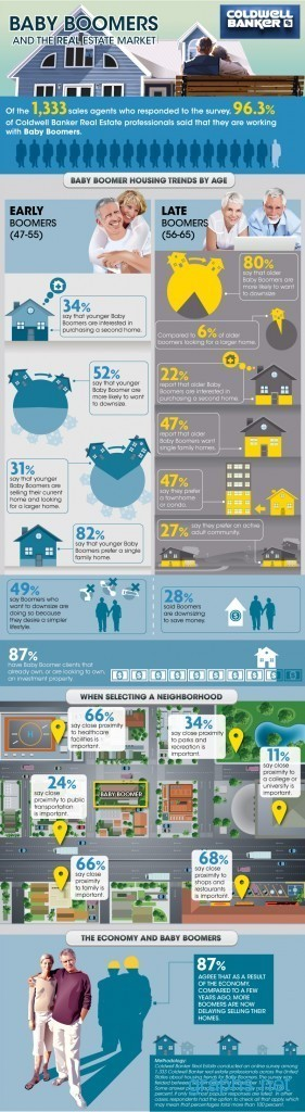 Baby Boomer Housing Trends by Age | Graphs.net | It's a boomers world! | Scoop.it