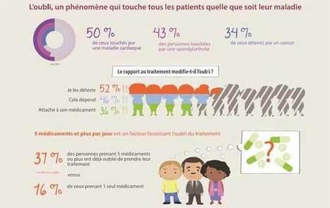 Observance : vers des soignants plus à l'écoute des patients... - Infirmiers.com | Education Thérapeutique du Patient - UTEP Besançon | Scoop.it
