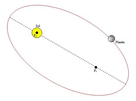 A Ciência no filme (Física e Astronomia)   trabalho alexandria   Scoop.it