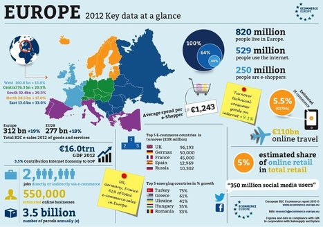 Internet Retailing » Panorama du e-commerce européen en 2012 (infographie) | e-commerce, web et VAD | Scoop.it