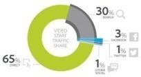 Etude : la vidéo, reine des contenus sur le web et les réseaux sociaux | Agence Web Newnet | Actus des réseaux sociaux | Scoop.it