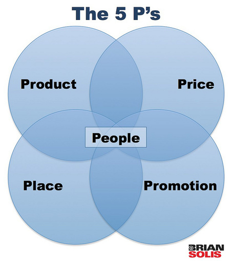 Exploring the Fifth and Sixth P of Marketing - Brian Solis | Designing design thinking driven operations | Scoop.it