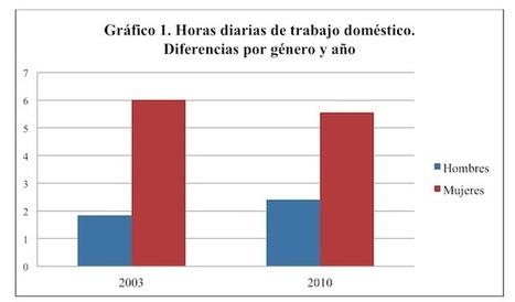 Género y trabajo doméstico: ¿Tiende España a la igualdad? | Mujeres el 51 por ciento de la población | Scoop.it