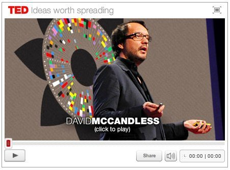 The Beauty of Data Visualization | Communicate...and how! | Scoop.it