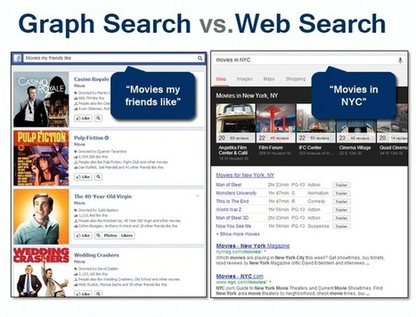 Is Facebook Stepping Up to Search & Display? | Social media marketing | Scoop.it