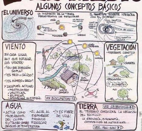 Arquitectura bioclimática principios esenciales | Arquitectura y Ciudad Sostenible. | Scoop.it