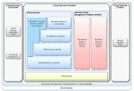 How does cloud computing work? - Thoughts on Cloud Blog | Cloud Computing | Scoop.it