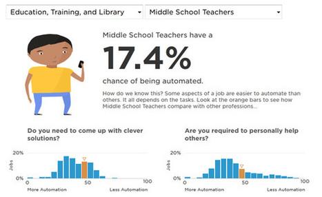Så stor är chansen att ditt jobb försvinner | IKT i Utbildning | Scoop.it
