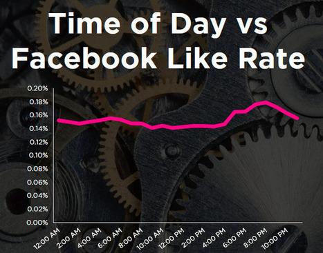 Comment créer les publications parfaites dans Facebook et Twitter | Infodoc, Veille et e-reputation | Scoop.it
