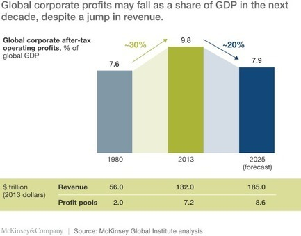 The new global competition for corporate profits   McKinsey & Company   Disrupting Everything   Scoop.it