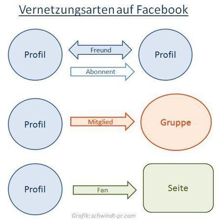 Vernetzungen auf Facebook: Wer kann was sehen? | Tutorials Facebook | Scoop.it