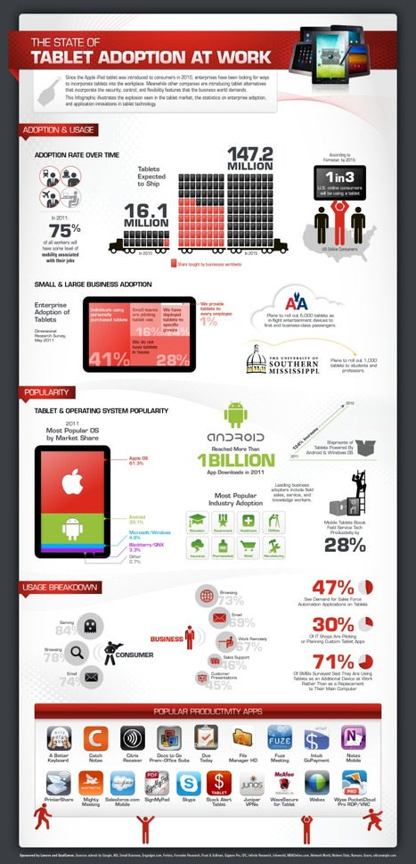 How the enterprise is adopting tablets (infographic) | VentureBeat | Consumerization of IT | Scoop.it
