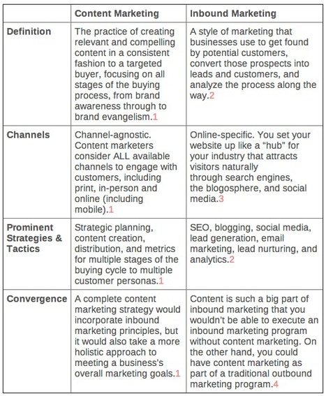 Content Marketing VS. Inbound Marketing: differences & convergence | Winning Digital Strategies | Scoop.it