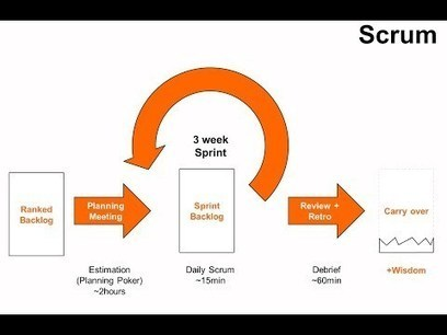Agile development and Scrum @ Moodle | open learning online | Scoop.it